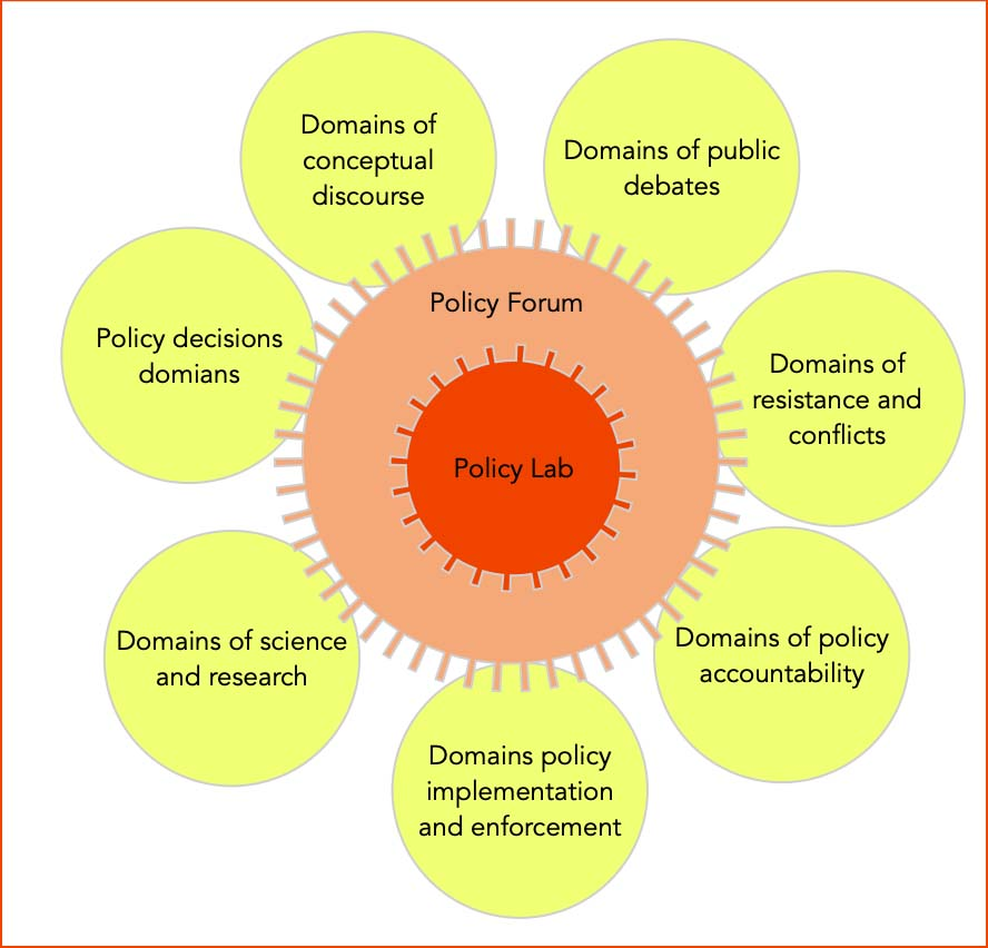 policy lab dimensions for design and implementations